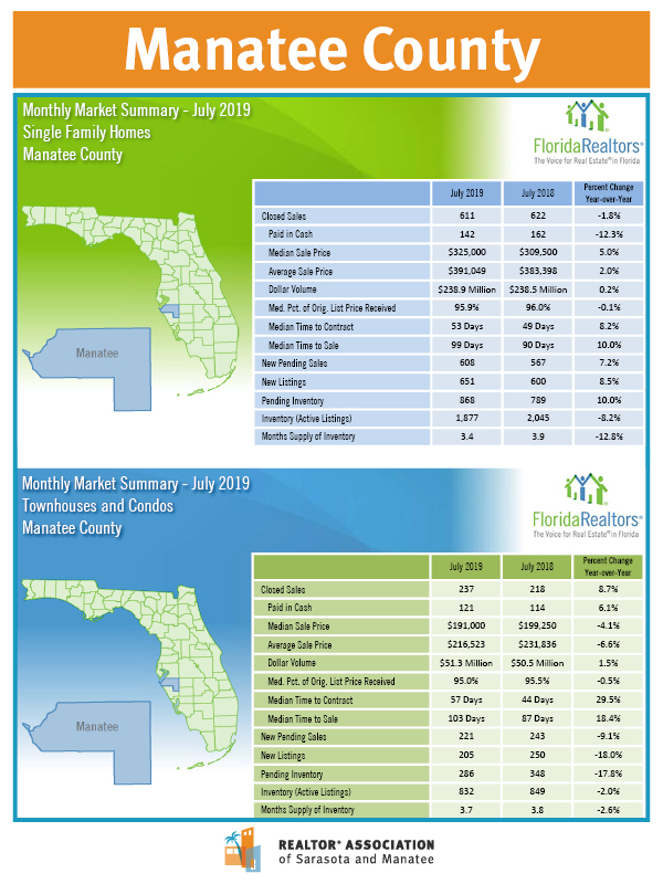 Stats Page July 2019- Manatee County